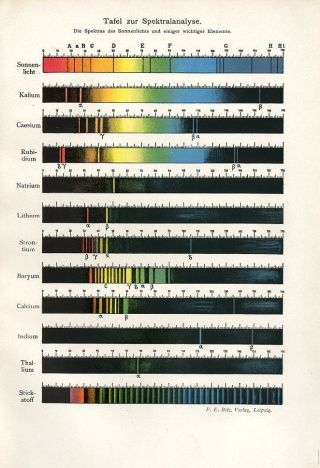 C1900 Spectral Spectrum Anlysis Antique Chromolithograph Print Bilz photo