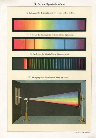 C1900 Spectral Analysis Spectrum Apparatus Antique Lithograph Print Bilz photo